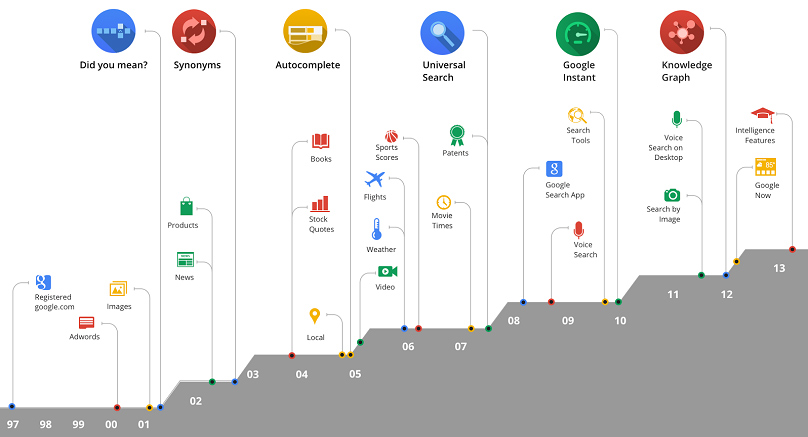 Google's evolution from 1998 to the present day