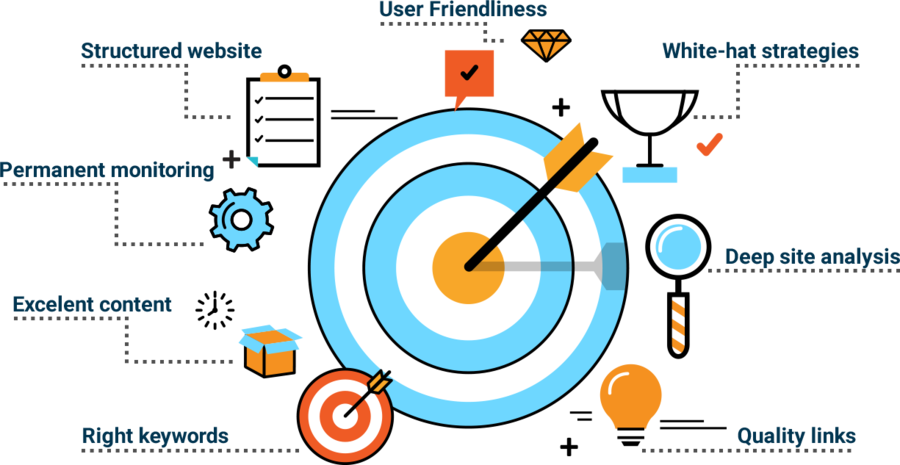 How SEO works and how to make a perfect on-page optimization.